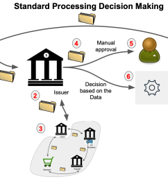 once that is decided that the dispute will be processed in a standard way by contacting all the chain of cc transaction processing 3 we have the next  [ 1890 x 1134 Pixel ]