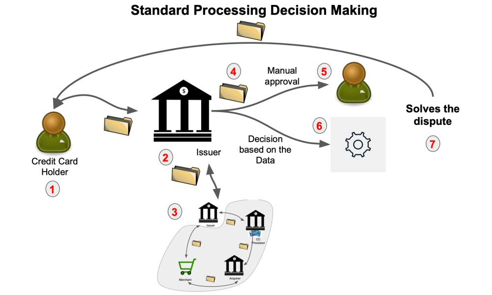medium resolution of once that is decided that the dispute will be processed in a standard way by contacting all the chain of cc transaction processing 3 we have the next
