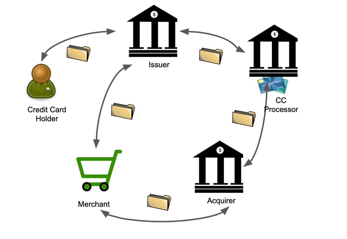 hight resolution of the basic steps are 1 the credit card