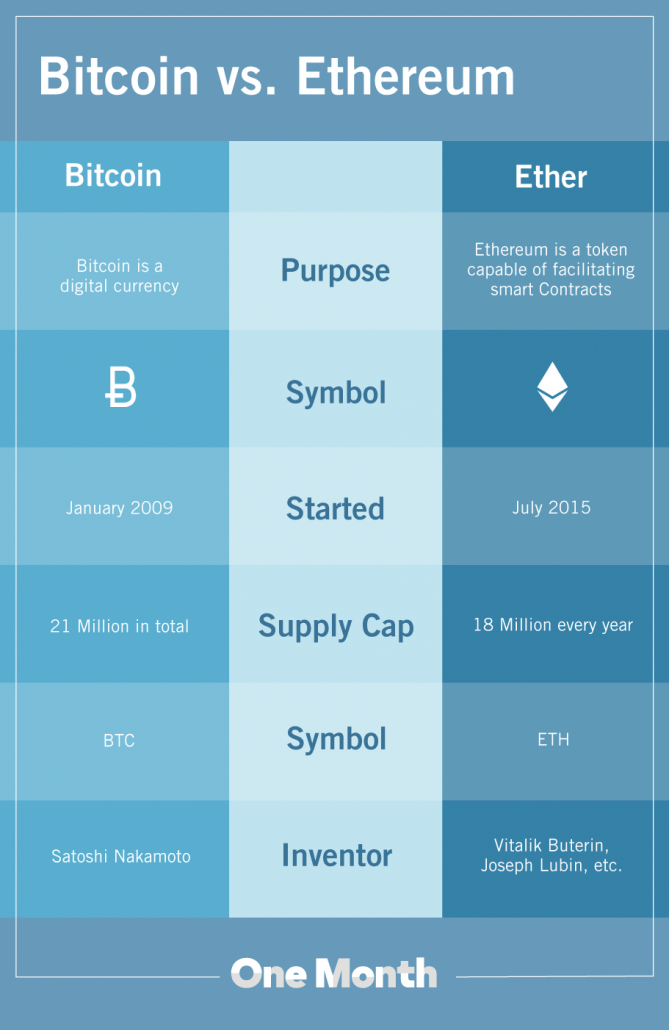 alt coin vs cryptocurrency