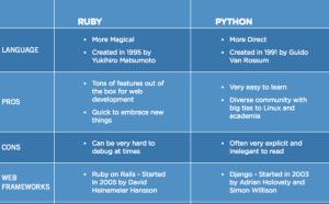 ruby vs. python