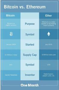Bitcoin vs. Ethereum Was ist der Unterschied?