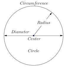 mensuration formula for circle