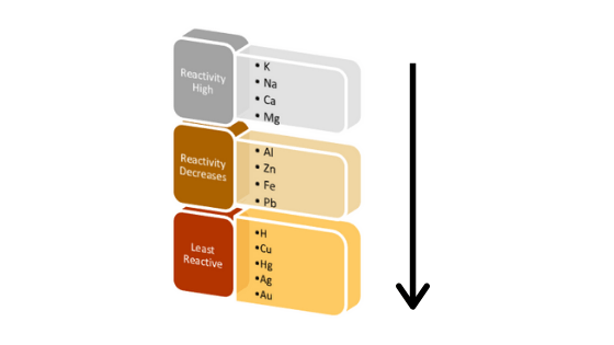 Reactivity series of metals and non-metals
