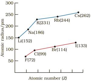 atomic radius trends