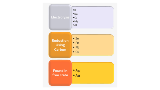 extraction of metals on basis of reactivity