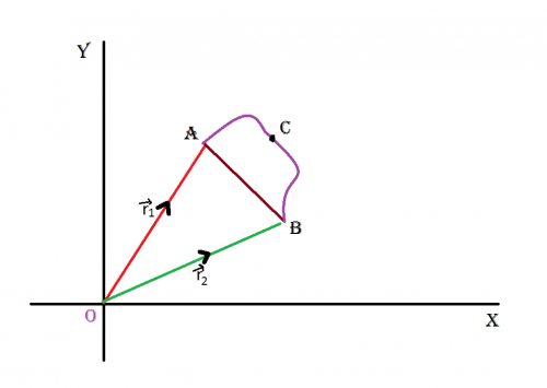 distance, displacement motion in a straight line