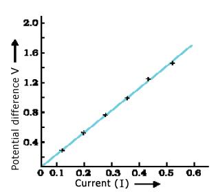 ohm's law graph