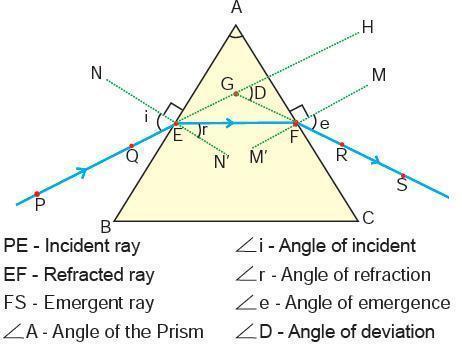 refraction through prism
