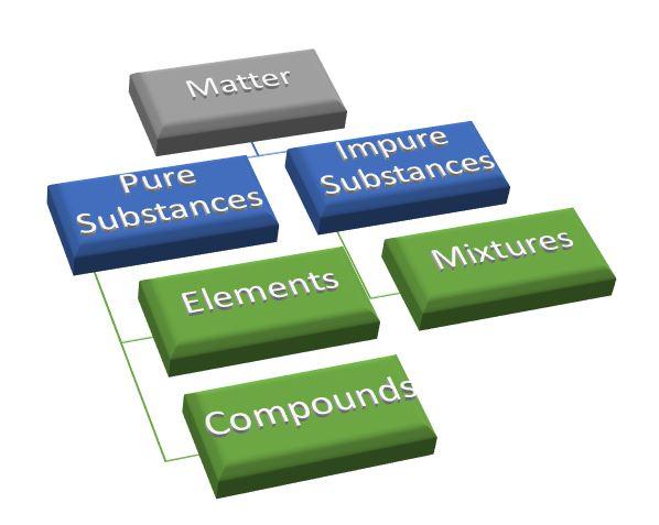 classification of matter is matter around us pure NCERT