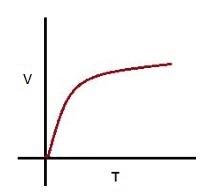 Retarding body V-T graph