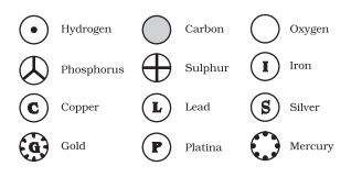 Daltons symbol of elements