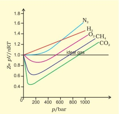 Variation of compressibility factor for some gases in States of Matter