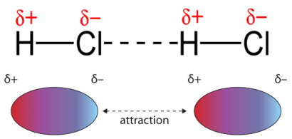 dipole-dipole-attraction in States of Matter