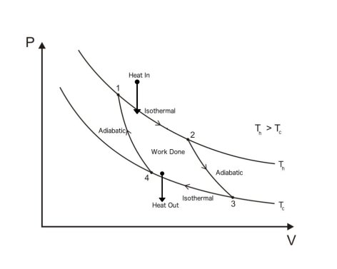 Carnot cycle in thermodynamics