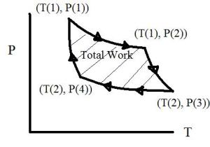 Carnot_Cycle_P-T_diagram in Thermodynamics