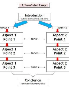 Two sided essay flowchart also writing essays and reports rh learnlent