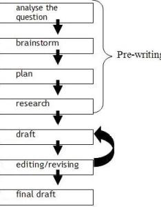 Figure example flow chart also academic writing plan your rh learnlent