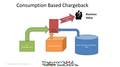 ITFM TBM consumption based charge back