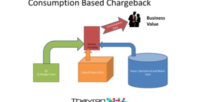 ITFM TBM consumption based charge back