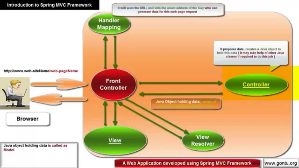 medium resolution of web flow diagram