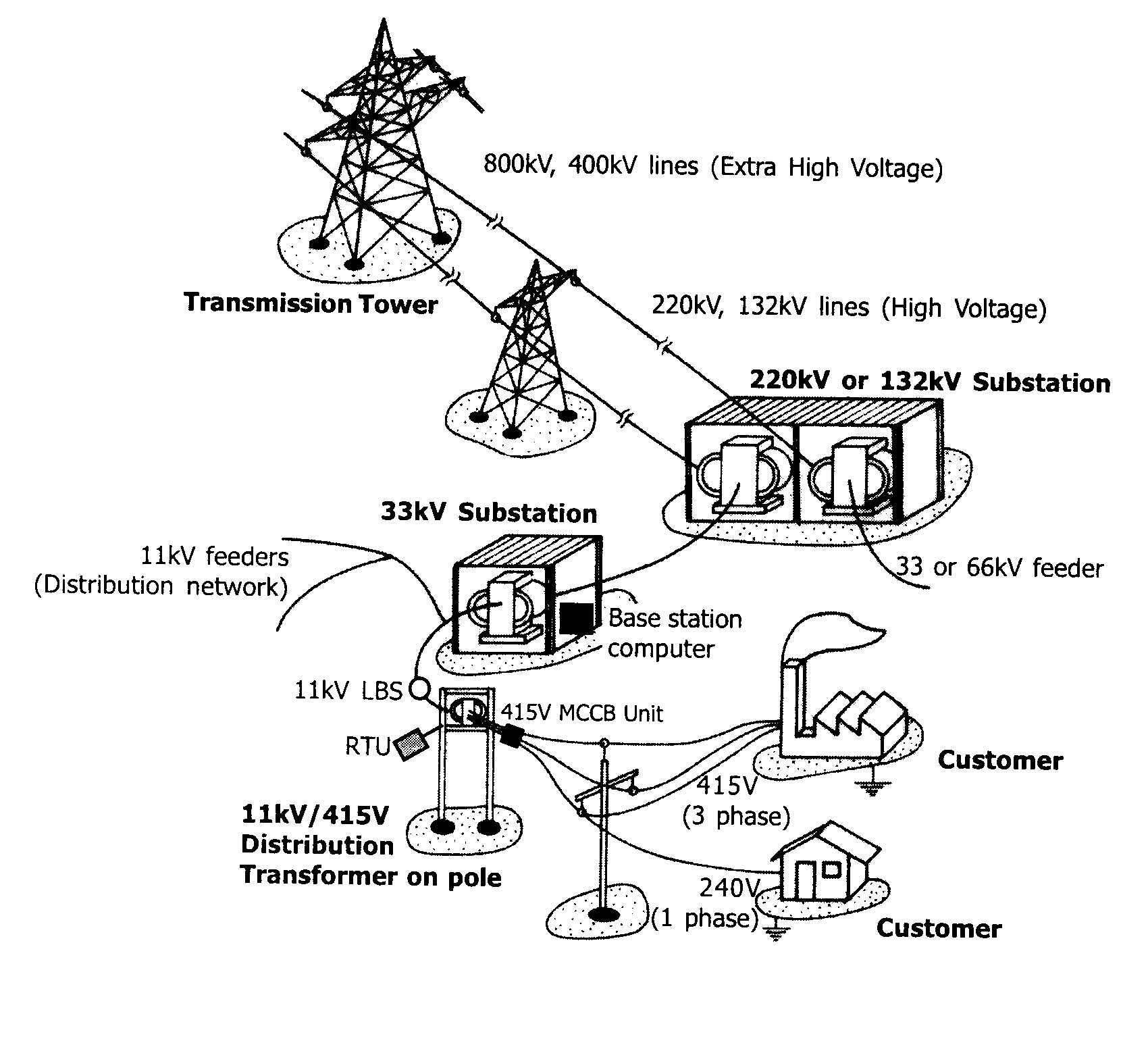 Electrical Power Transmission System
