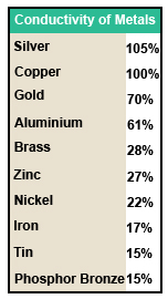 Conductivity of Metals