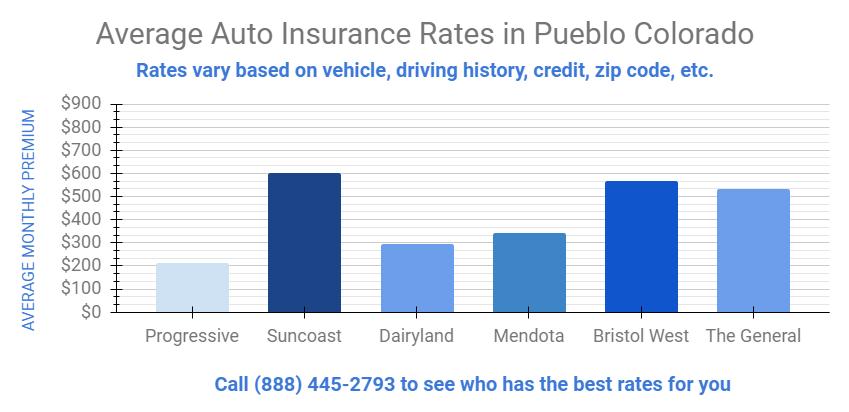 Affordable Car And Home Insurance Pueblo Colorado