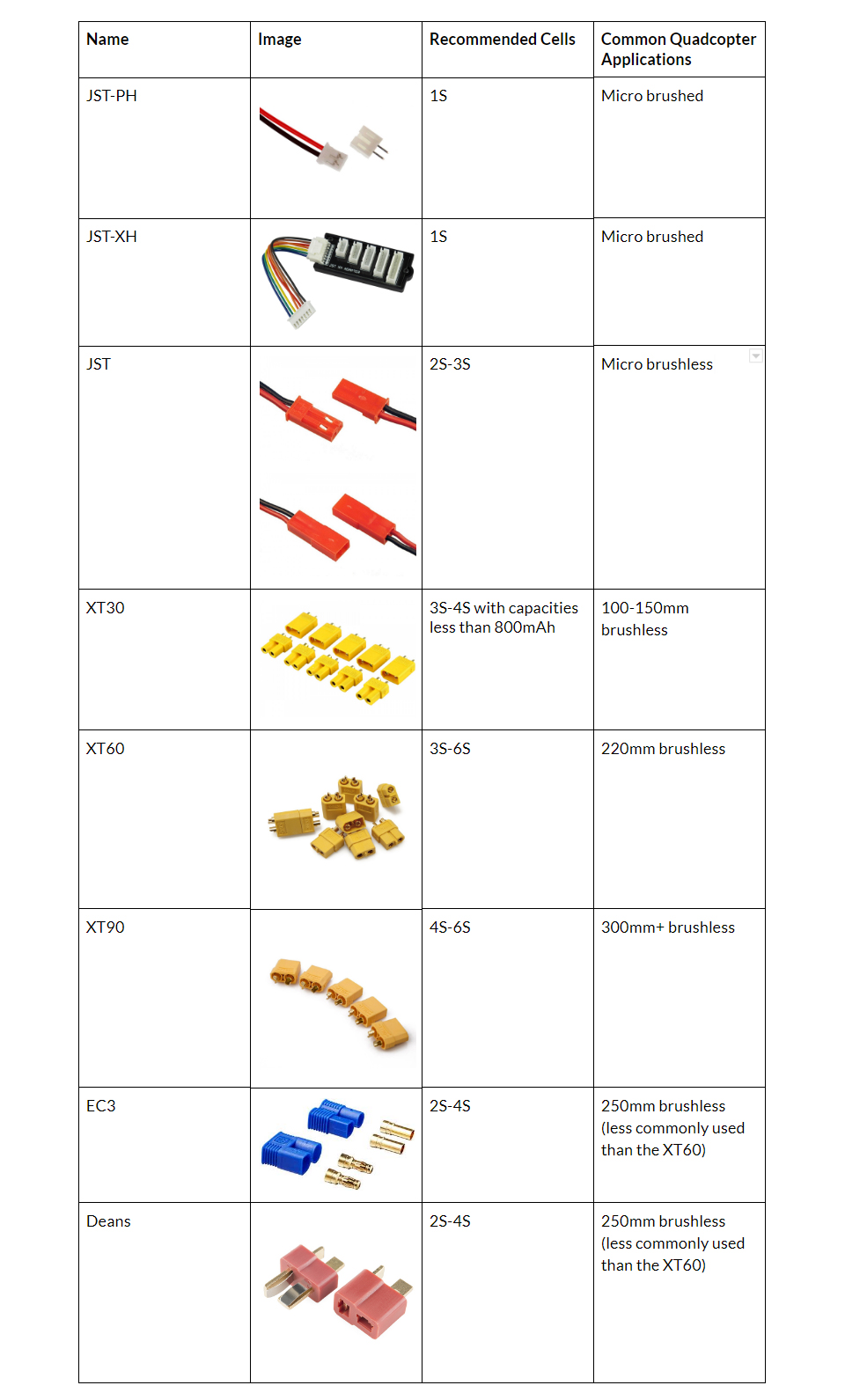 Rc Connector Chart : connector, chart, About, Multirotor, Drone, Battery, GetFPV, Learn