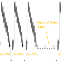 analogue video diagram with vertical sync pulse [ 1170 x 709 Pixel ]