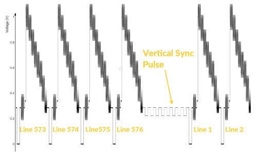 small resolution of analogue video diagram with vertical sync pulse