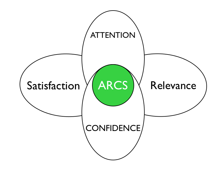 ARCS動機模型 – 做中學
