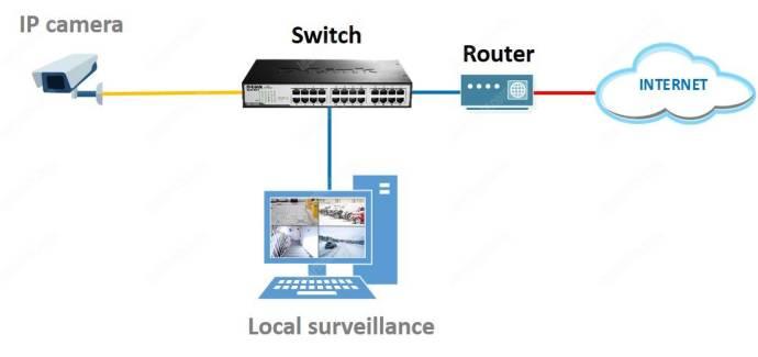 Camera IP ssytem