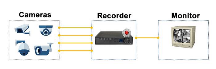 Sơ đồ cơ bản về camera quan sát