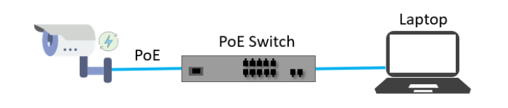 Chuyển mạch PoE (Nguồn qua Ethernet)