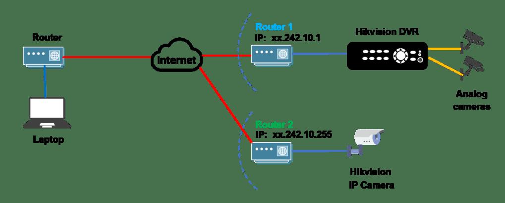 Sơ đồ công việc hack camera CCTV như thế nào