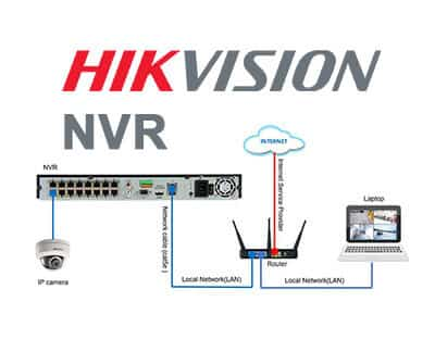 Home Network Wiring Diagram How To Configure Hikvision Ip Camera With Nvr Ds 7616ni