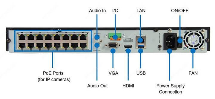 Phần sau NVR của Hikvision