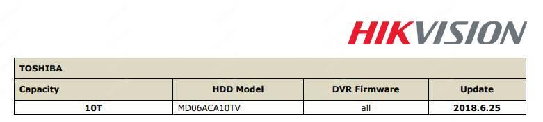 Khuyến nghị HDD Hikvision Toshiba