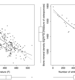 images scatterplot figures with regression lines png [ 1399 x 679 Pixel ]