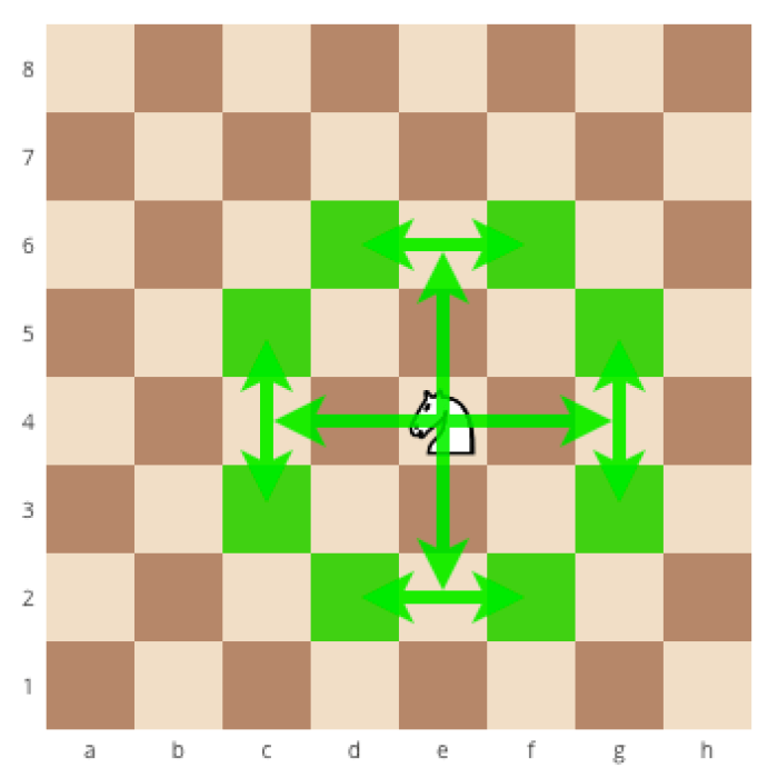 How to correctly move the knight in chess, how to correctly move the chess pieces, how to correctly move the pieces in chess, how the knight attacks in the game of chess, how the chess pieces move