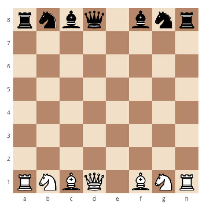 How to correctly set up a chessboard, how to place the queen on a chessboard, how to set up a chessboard the right way, where does the queen go on a chessboard