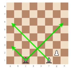how to correctly move the bishop in chess, How to correctly move the queen in chess, how to correctly move the chess pieces, howe to correctly move the pieces in chess, how to move the pieces in chess, how to move the chess pieces, learn how to play chess, chess for beginners, chess strategy, how to correctly move the chess pieces