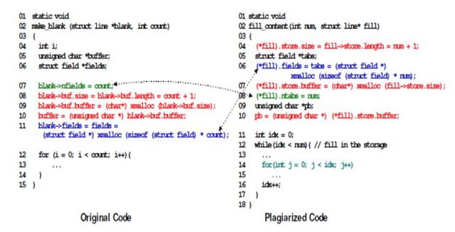 original code plagiarised code