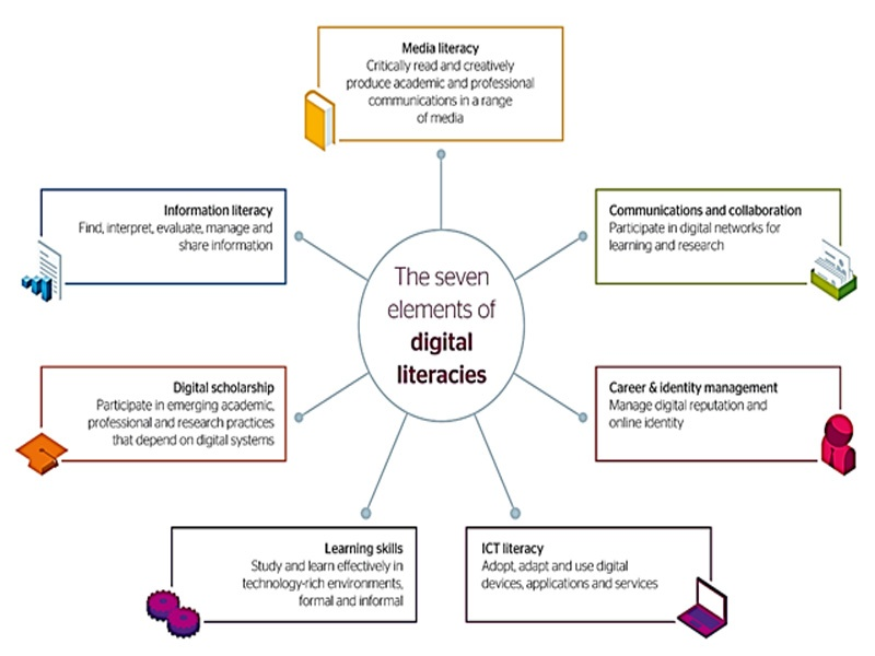 What is Digital Literacy, Importance & Need for Digital Literacies for the Languages, Learners & Teachers? 3