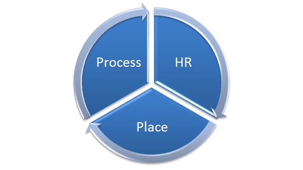 What are facility management scope and responsibility of the facility manager? 1