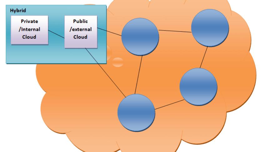 cloud computing in hybrid cloud