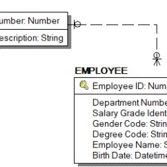 Er Diagram Symbols And Meaning Rcd Mcb Wiring What Is Entity Relationship Or Erd Similarly Entities Are Created In The Data Modeler Gets Approval From Business Team Technical To Release Models