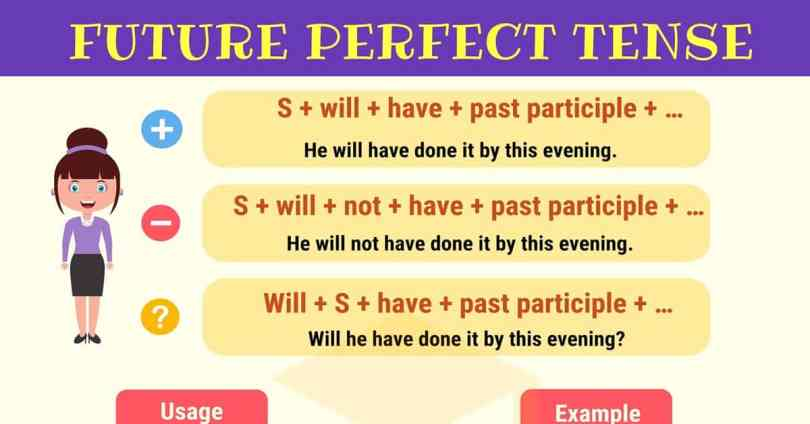 Tenses In English: A Summary Of 12 English Tenses