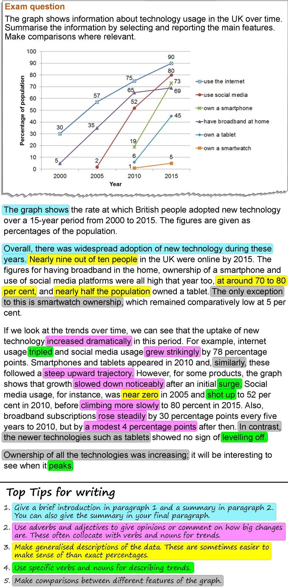 medium resolution of describing a graph of trends over time